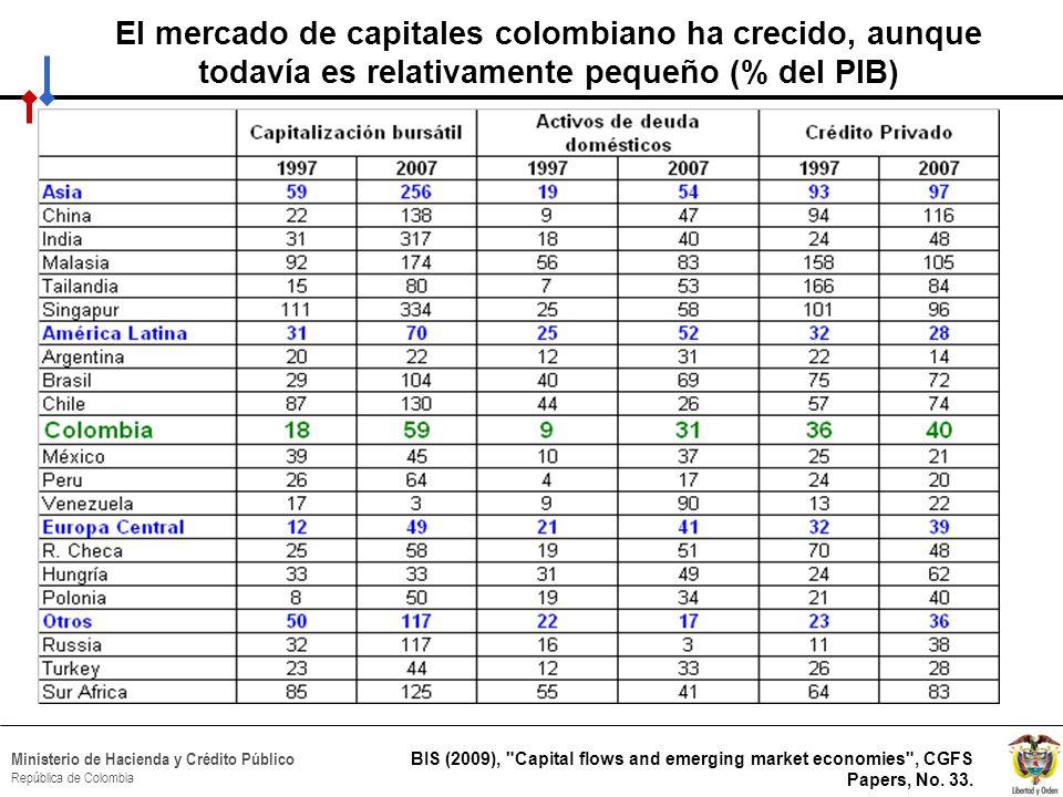 HACIA UN MINISTERIO AGIL, ACERTADO Y CONFIABLE Ministerio de Hacienda y Crédito Público República de Colombia Flujos de capital e IP, el rubro más estable es la IED Millones de dólares Fuente: Banco de la República % del PIB