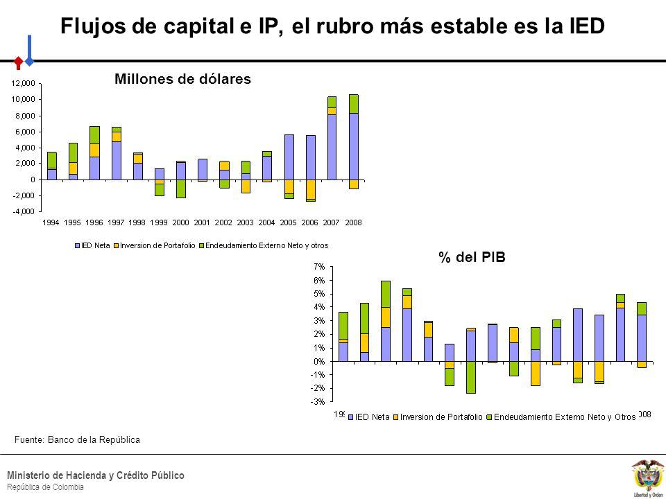 HACIA UN MINISTERIO AGIL, ACERTADO Y CONFIABLE Ministerio de Hacienda y Crédito Público República de Colombia Magnitud de los flujos de inversión extranjera Flujo anual neto de inversión extranjera de portafolio (promedio 2002-2007, % del PIB Fuente: Claessens (2009)