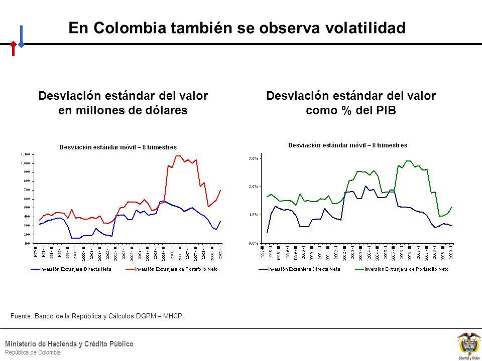 HACIA UN MINISTERIO AGIL, ACERTADO Y CONFIABLE Ministerio de Hacienda y Crédito Público República de Colombia En Colombia también se observa volatilidad Sobre el valor en dólares Fuente: Banco de la República y Cálculos DGPM – MHCP.