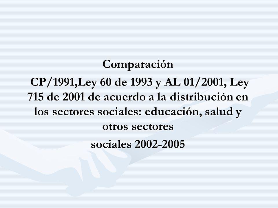 Comparación CP/1991,Ley 60 de 1993 y AL 01/2001, Ley 715 de 2001 de acuerdo a la distribución en los sectores sociales: educación, salud y otros sectores CP/1991,Ley 60 de 1993 y AL 01/2001, Ley 715 de 2001 de acuerdo a la distribución en los sectores sociales: educación, salud y otros sectores sociales 2002-2005