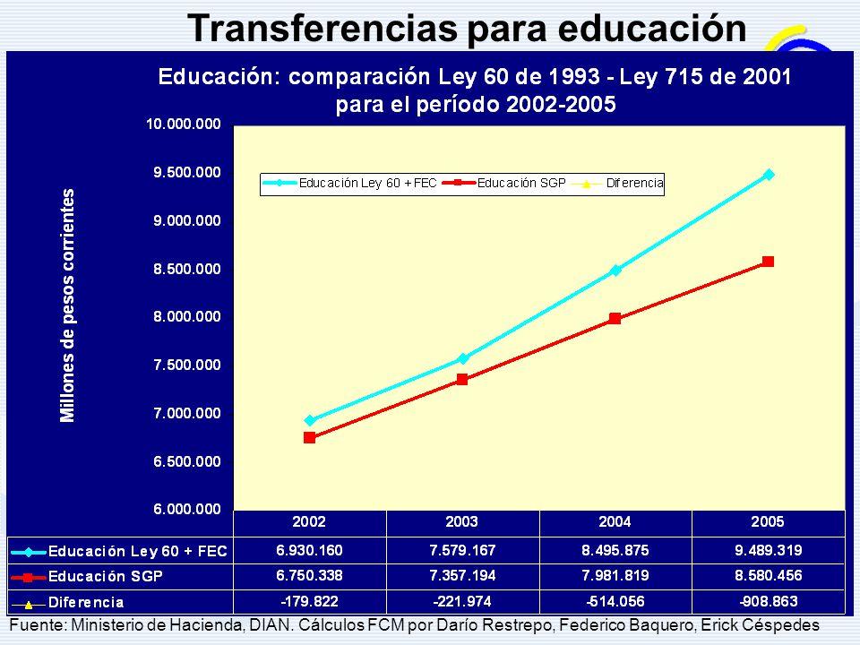 Transferencias para educación Fuente: Ministerio de Hacienda, DIAN. Cálculos FCM por Darío Restrepo, Federico Baquero, Erick Céspedes
