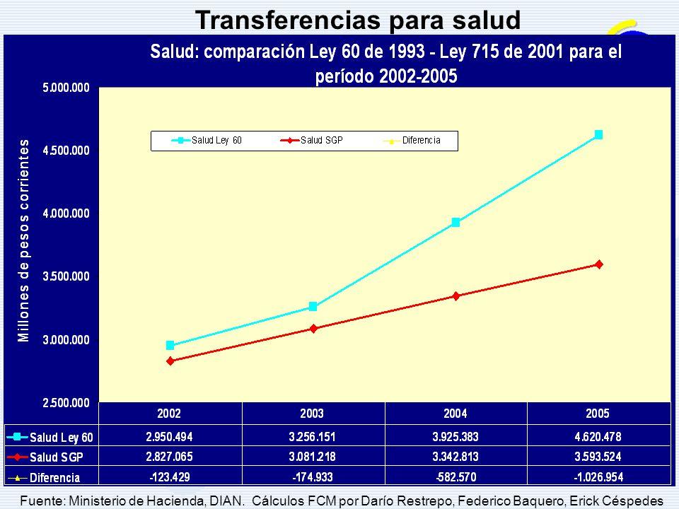 Transferencias para salud Fuente: Ministerio de Hacienda, DIAN. Cálculos FCM por Darío Restrepo, Federico Baquero, Erick Céspedes