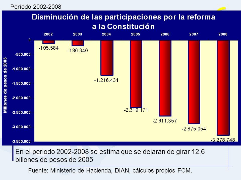 Período 2002-2008 En el periodo 2002-2008 se estima que se dejarán de girar 12,6 billones de pesos de 2005 Fuente: Ministerio de Hacienda, DIAN, cálcu