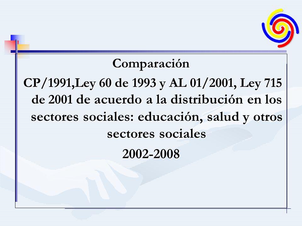 Comparación CP/1991,Ley 60 de 1993 y AL 01/2001, Ley 715 de 2001 de acuerdo a la distribución en los sectores sociales: educación, salud y otros sectores sociales CP/1991,Ley 60 de 1993 y AL 01/2001, Ley 715 de 2001 de acuerdo a la distribución en los sectores sociales: educación, salud y otros sectores sociales2002-2008