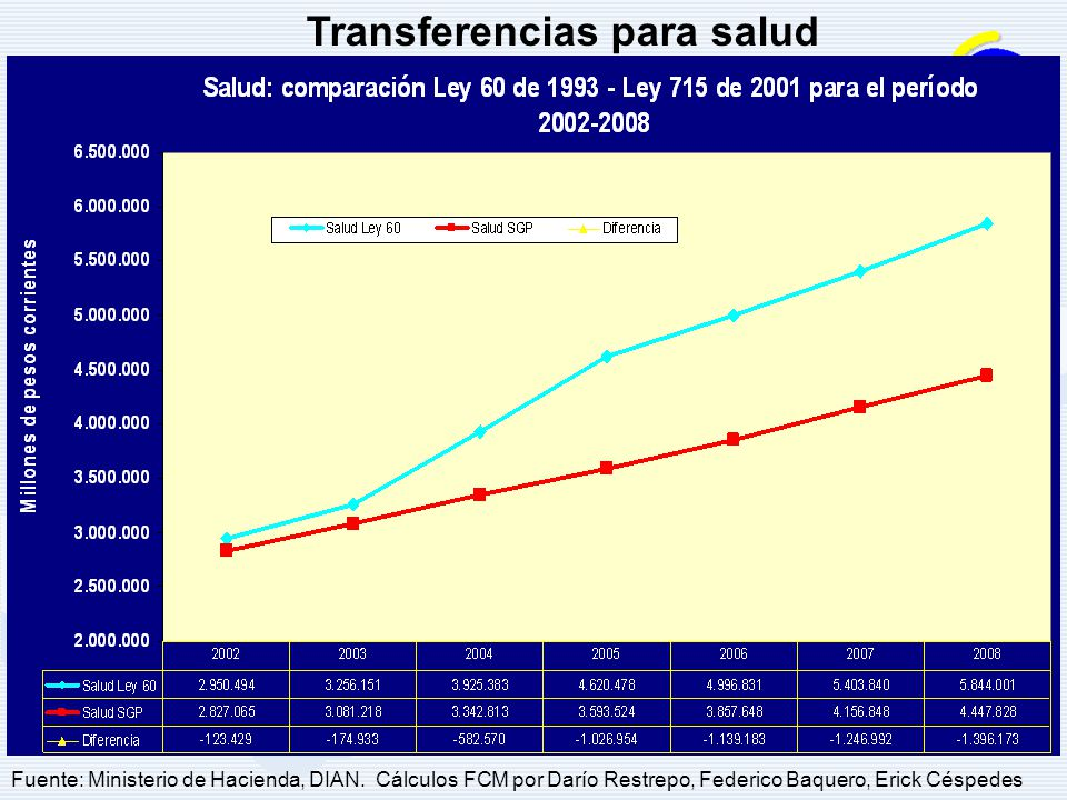 Transferencias para salud Fuente: Ministerio de Hacienda, DIAN.