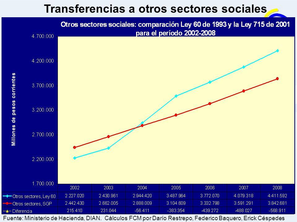 Transferencias a otros sectores sociales Fuente: Ministerio de Hacienda, DIAN. Cálculos FCM por Darío Restrepo, Federico Baquero, Erick Céspedes