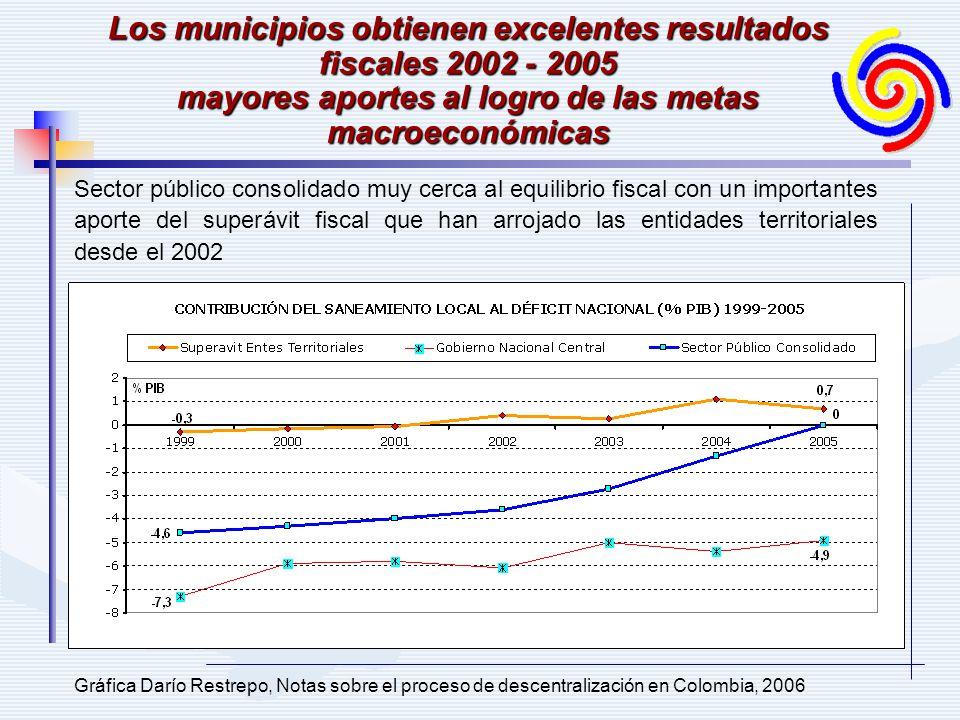 Los municipios obtienen excelentes resultados fiscales 2002 - 2005 mayores aportes al logro de las metas macroeconómicas Sector público consolidado muy cerca al equilibrio fiscal con un importantes aporte del superávit fiscal que han arrojado las entidades territoriales desde el 2002 Gráfica Darío Restrepo, Notas sobre el proceso de descentralización en Colombia, 2006
