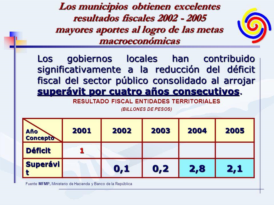 Los municipios obtienen excelentes resultados fiscales 2002 - 2005 mayores aportes al logro de las metas macroeconómicas Los gobiernos locales han contribuido significativamente a la reducción del déficit fiscal del sector público consolidado al arrojar superávit por cuatro años consecutivos.