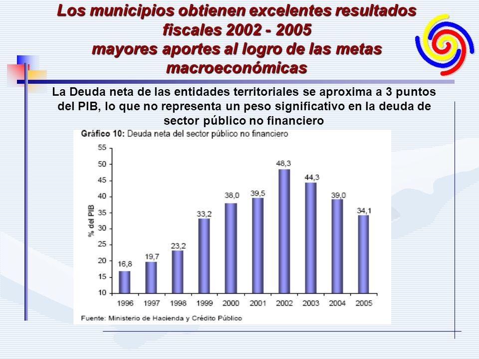 La Deuda neta de las entidades territoriales se aproxima a 3 puntos del PIB, lo que no representa un peso significativo en la deuda de sector público no financiero