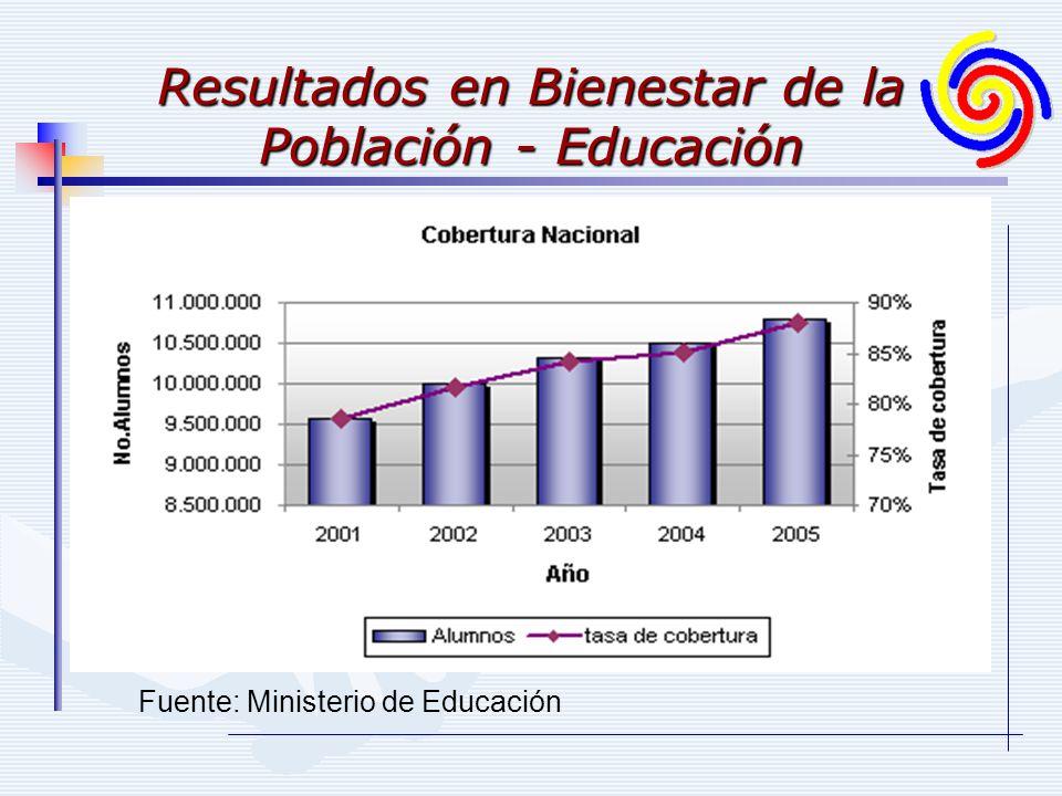 Resultados en Bienestar de la Población - Educación Fuente: Ministerio de Educación