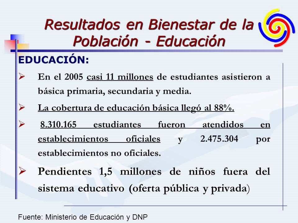 Resultados en Bienestar de la Población - Educación EDUCACIÓN: En el 2005 casi 11 millones de estudiantes asistieron a básica primaria, secundaria y media.