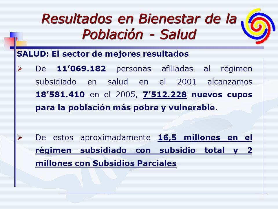 Resultados en Bienestar de la Población - Salud SALUD: El sector de mejores resultados De 11069.182 personas afiliadas al régimen subsidiado en salud