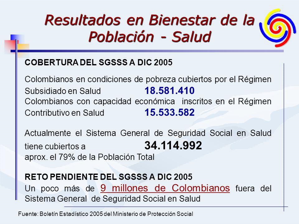 Resultados en Bienestar de la Población - Salud Fuente: Boletín Estadístico 2005 del Ministerio de Protección Social COBERTURA DEL SGSSS A DIC 2005 Colombianos en condiciones de pobreza cubiertos por el Régimen Subsidiado en Salud 18.581.410 Colombianos con capacidad económica inscritos en el Régimen Contributivo en Salud 15.533.582 Actualmente el Sistema General de Seguridad Social en Salud tiene cubiertos a 34.114.992 aprox.