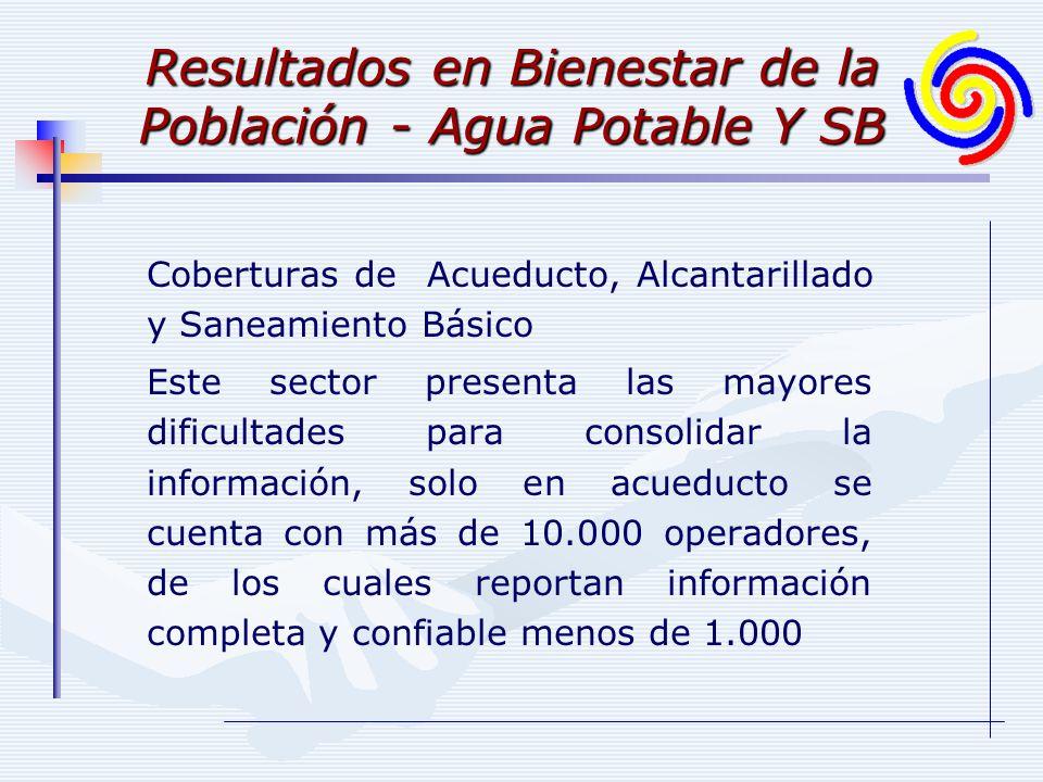 Resultados en Bienestar de la Población - Agua Potable Y SB Coberturas de Acueducto, Alcantarillado y Saneamiento Básico Este sector presenta las mayo