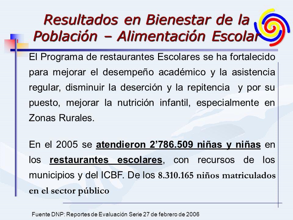 Resultados en Bienestar de la Población – Alimentación Escolar Fuente DNP: Reportes de Evaluación Serie 27 de febrero de 2006 El Programa de restauran