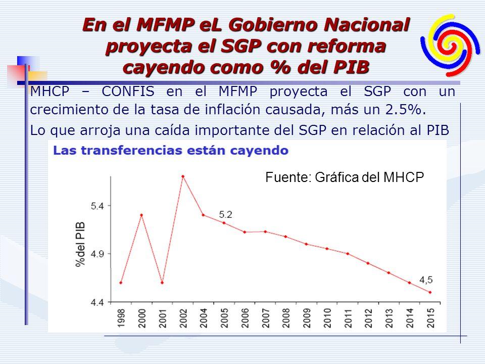 MHCP – CONFIS en el MFMP proyecta el SGP con un crecimiento de la tasa de inflación causada, más un 2.5%. Lo que arroja una caída importante del SGP e
