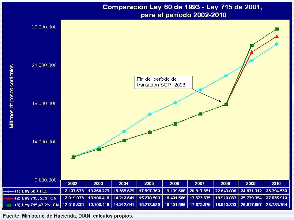 Fuente: Ministerio de Hacienda, DIAN, cálculos propios.