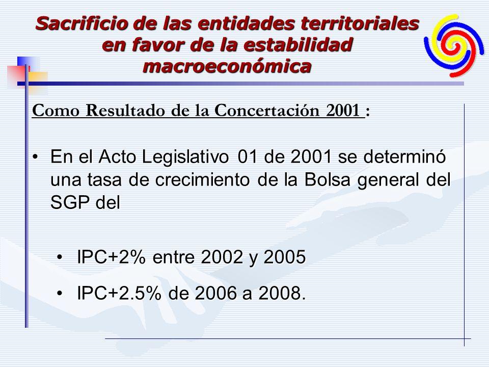Sacrificio de las entidades territoriales en favor de la estabilidad macroeconómica Como Resultado de la Concertación 2001 : En el Acto Legislativo 01
