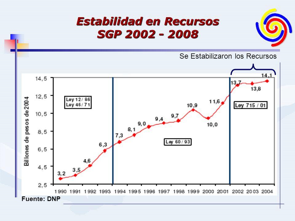 Estabilidad en Recursos SGP 2002 - 2008 Se Estabilizaron los Recursos Fuente: DNP