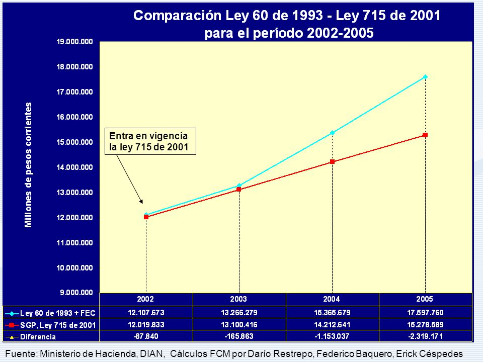 Fuente: Ministerio de Hacienda, DIAN, Cálculos FCM por Darío Restrepo, Federico Baquero, Erick Céspedes Entra en vigencia la ley 715 de 2001