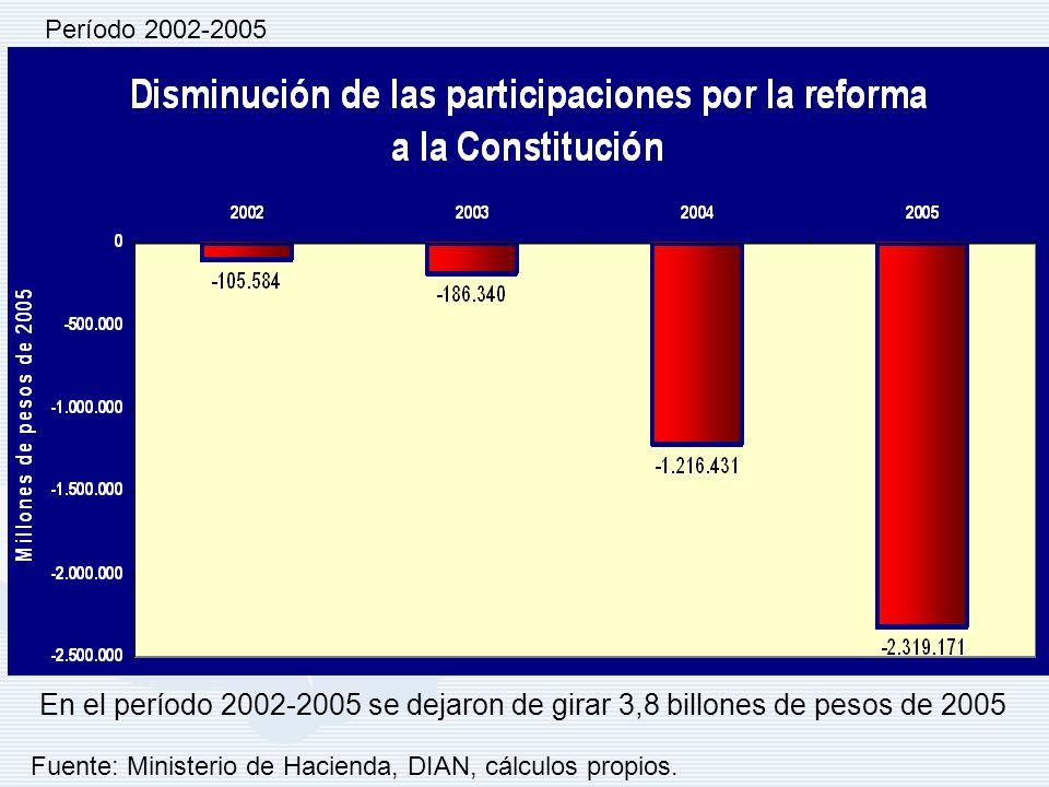 Con la reforma a la constitución del 91 AL 01/2001- SGP, se dejaron de girar por concepto de transferencias constitucionales en el período 2002- 2005,Con la reforma a la constitución del 91 AL 01/2001- SGP, se dejaron de girar por concepto de transferencias constitucionales en el período 2002- 2005, 3 billones 827 mil 526 millones de pesos de 2005.
