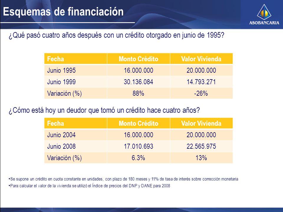 Esquemas de financiación ¿Qué pasó cuatro años después con un crédito otorgado en junio de 1995? FechaMonto CréditoValor Vivienda Junio 199516.000.000