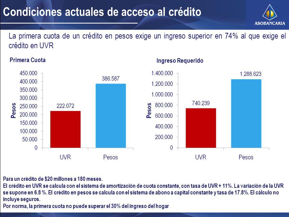 La primera cuota de un crédito en pesos exige un ingreso superior en 74% al que exige el crédito en UVR Primera Cuota Ingreso Requerido Para un crédito de $20 millones a 180 meses.