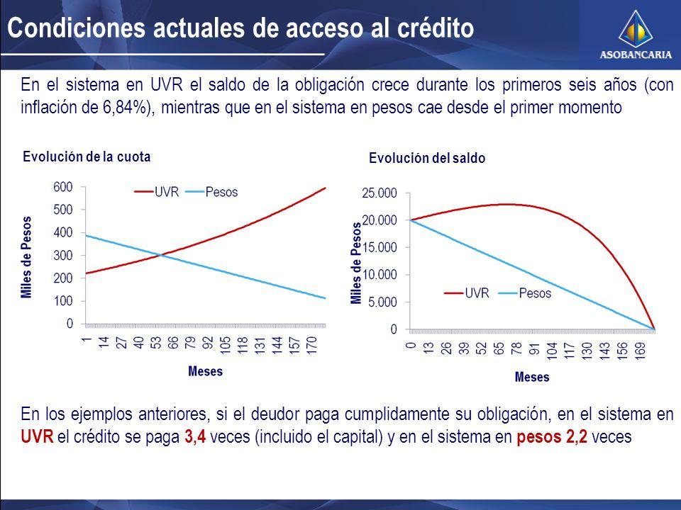 Condiciones actuales de acceso al crédito En el sistema en UVR el saldo de la obligación crece durante los primeros seis años (con inflación de 6,84%), mientras que en el sistema en pesos cae desde el primer momento Evolución de la cuota Evolución del saldo En los ejemplos anteriores, si el deudor paga cumplidamente su obligación, en el sistema en UVR el crédito se paga 3,4 veces (incluido el capital) y en el sistema en pesos 2,2 veces