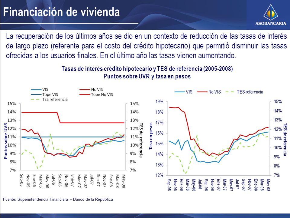 Financiación de vivienda Fuente: Superintendencia Financiera – Banco de la República La recuperación de los últimos años se dio en un contexto de redu