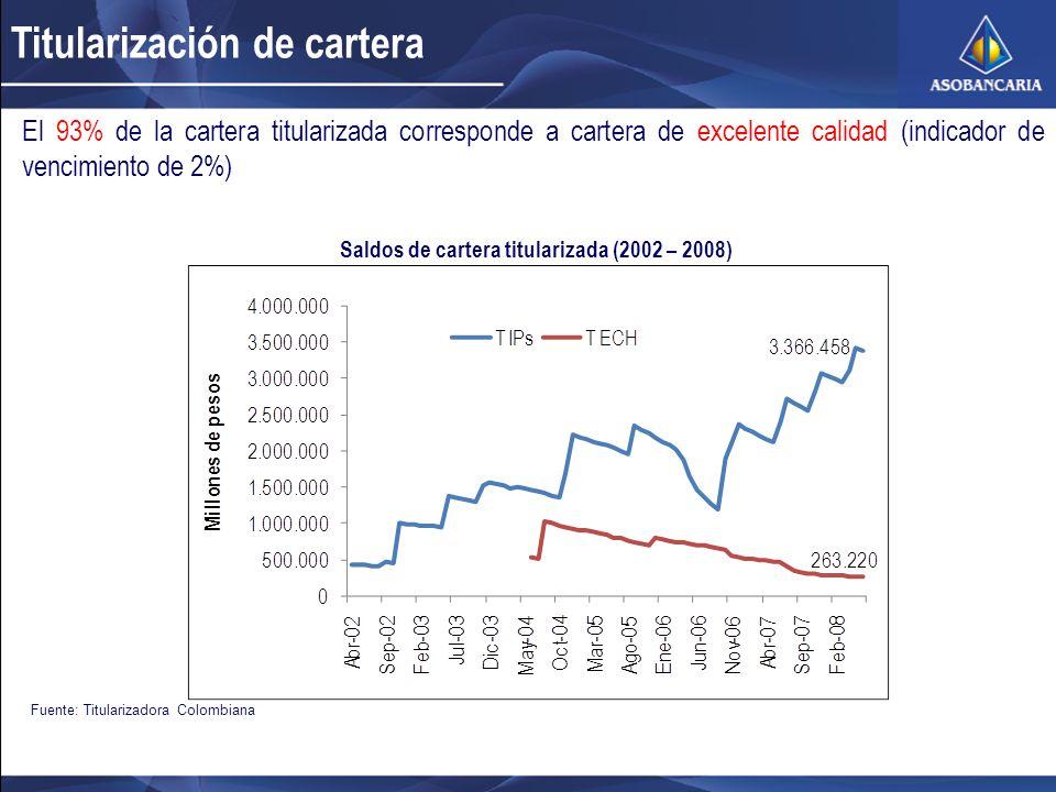 Titularización de cartera Fuente: Titularizadora Colombiana El 93% de la cartera titularizada corresponde a cartera de excelente calidad (indicador de vencimiento de 2%) Saldos de cartera titularizada (2002 – 2008)