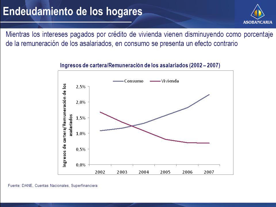 Endeudamiento de los hogares Fuente: DANE, Cuentas Nacionales, Superfinanciera Mientras los intereses pagados por crédito de vivienda vienen disminuyendo como porcentaje de la remuneración de los asalariados, en consumo se presenta un efecto contrario Ingresos de cartera/Remuneración de los asalariados (2002 – 2007)