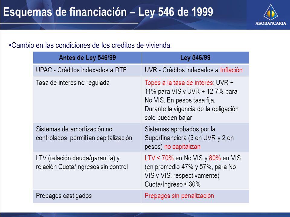 Esquemas de financiación – Ley 546 de 1999 Cambio en las condiciones de los créditos de vivienda: Antes de Ley 546/99Ley 546/99 UPAC - Créditos indexados a DTFUVR - Créditos indexados a Inflación Tasa de interés no reguladaTopes a la tasa de interés: UVR + 11% para VIS y UVR + 12.7% para No VIS.