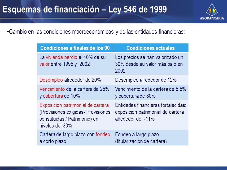 Esquemas de financiación – Ley 546 de 1999 Condiciones a finales de los 90Condiciones actuales La vivienda perdió el 40% de su valor entre 1995 y 2002 Los precios se han valorizado un 30% desde su valor más bajo en 2002 Desempleo alrededor de 20%Desempleo alrededor de 12% Vencimiento de la cartera de 25% y cobertura de 10% Vencimiento de la cartera de 5.5% y cobertura de 80% Exposición patrimonial de cartera (Provisiones exigidas- Provisiones constituidas / Patrimonio) en niveles del 30% Entidades financieras fortalecidas: exposición patrimonial de cartera alrededor de -11% Cartera de largo plazo con fondeo a corto plazo Fondeo a largo plazo (titularización de cartera) Cambio en las condiciones macroeconómicas y de las entidades financieras: