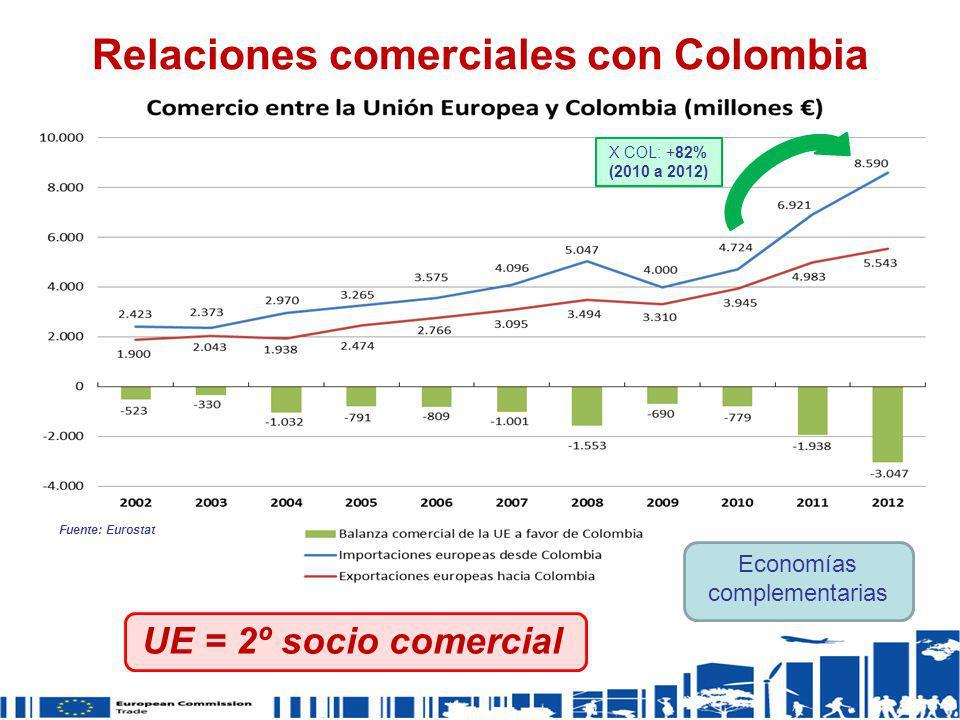 Relaciones comerciales con Colombia UE = 2º socio comercial Economías complementarias Fuente: Eurostat X COL: +82% (2010 a 2012)