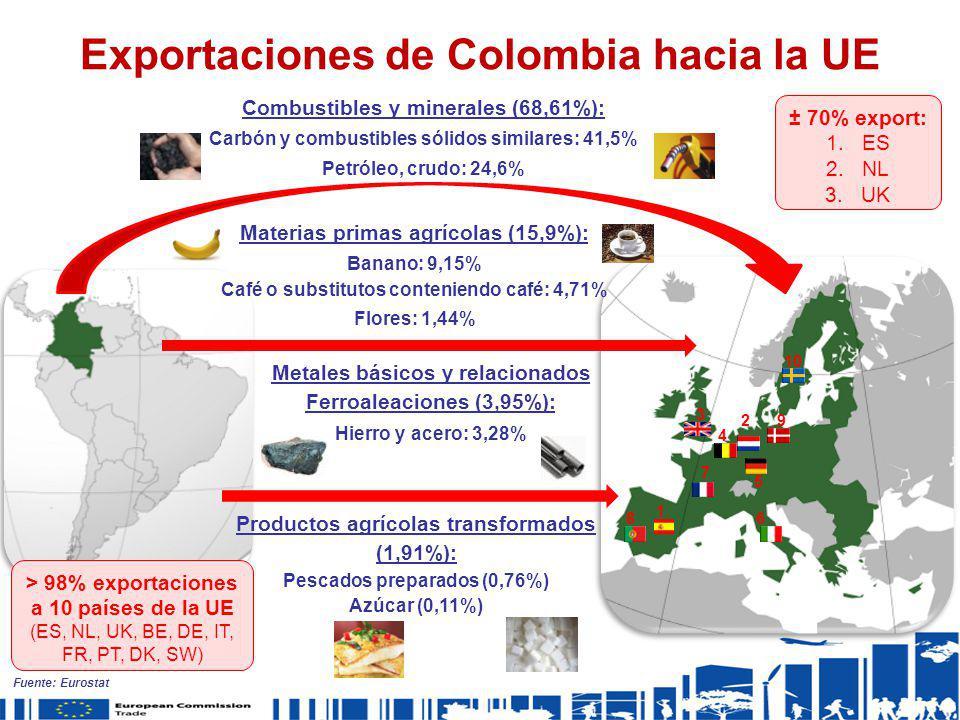 Exportaciones de Colombia hacia la UE 1 2 3 4 5 6 7 8 9 10 Combustibles y minerales (68,61%): Carbón y combustibles sólidos similares: 41,5% Petróleo,