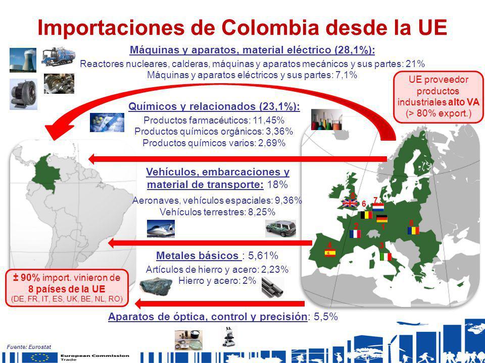 Importaciones de Colombia desde la UE Máquinas y aparatos, material eléctrico (28,1%): Reactores nucleares, calderas, máquinas y aparatos mecánicos y