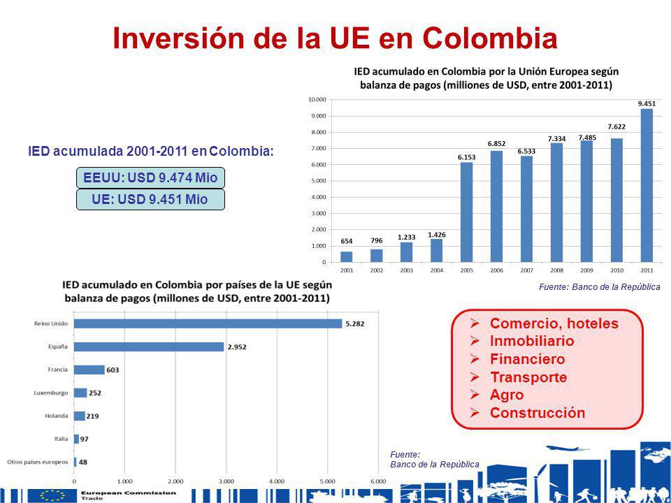 EEUU: USD 9.474 Mio Fuente: Banco de la República UE: USD 9.451 Mio IED acumulada 2001-2011 en Colombia: Fuente: Banco de la República Inversión de la