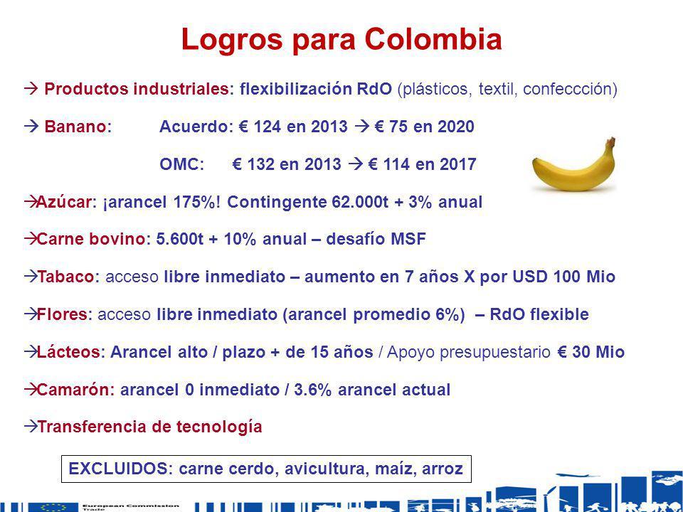 Logros para Colombia Productos industriales: flexibilización RdO (plásticos, textil, confeccción) Banano: Acuerdo: 124 en 2013 75 en 2020 OMC: 132 en