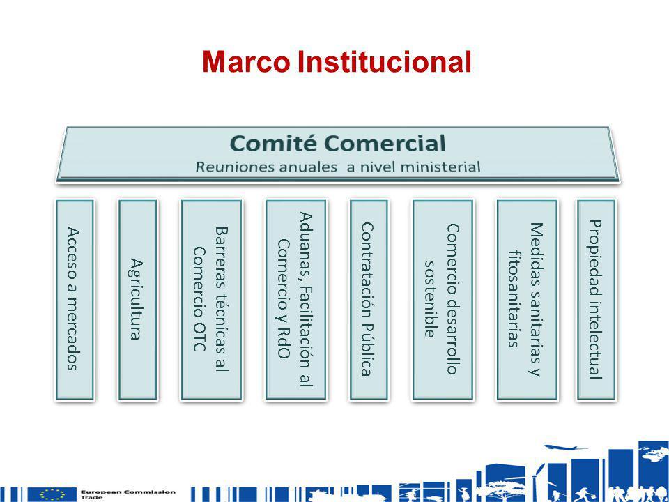 Marco Institucional Acceso a mercados Agricultura Barreras técnicas al Comercio OTC Aduanas, Facilitación al Comercio y RdO Contratación Pública Comer