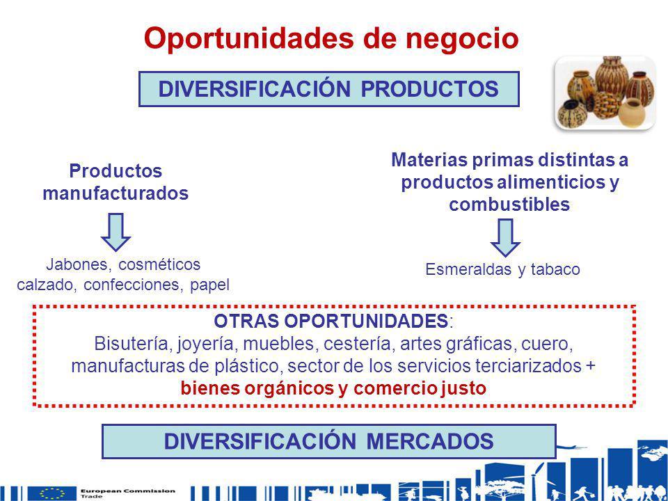 DIVERSIFICACIÓN PRODUCTOS Productos manufacturados Jabones, cosméticos calzado, confecciones, papel Materias primas distintas a productos alimenticios