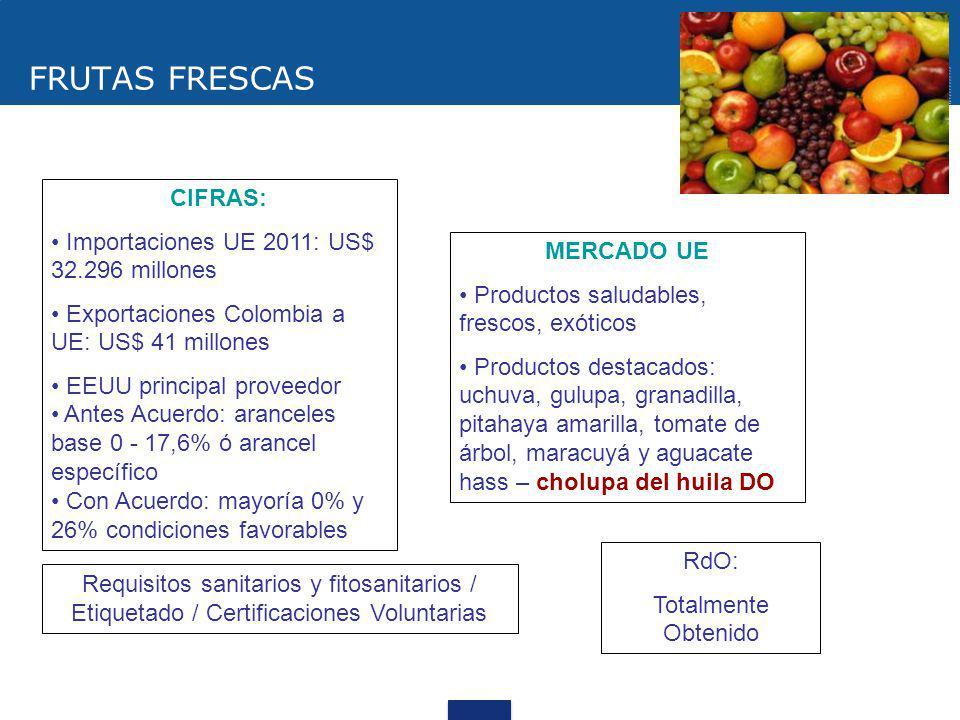 FRUTAS FRESCAS CIFRAS: Importaciones UE 2011: US$ 32.296 millones Exportaciones Colombia a UE: US$ 41 millones EEUU principal proveedor Antes Acuerdo: