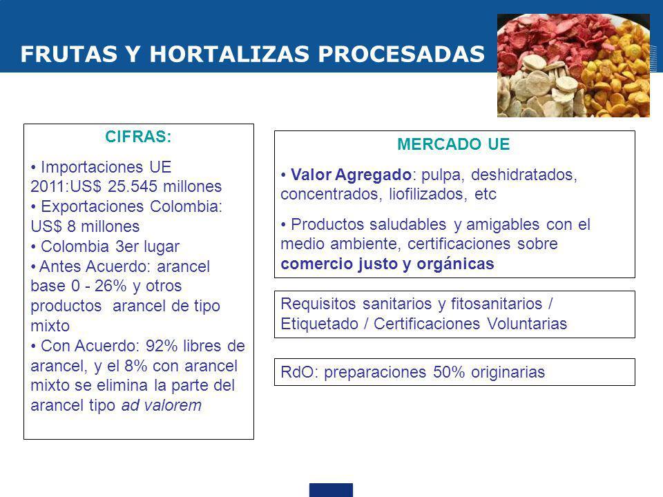 FRUTAS Y HORTALIZAS PROCESADAS CIFRAS: Importaciones UE 2011:US$ 25.545 millones Exportaciones Colombia: US$ 8 millones Colombia 3er lugar Antes Acuer