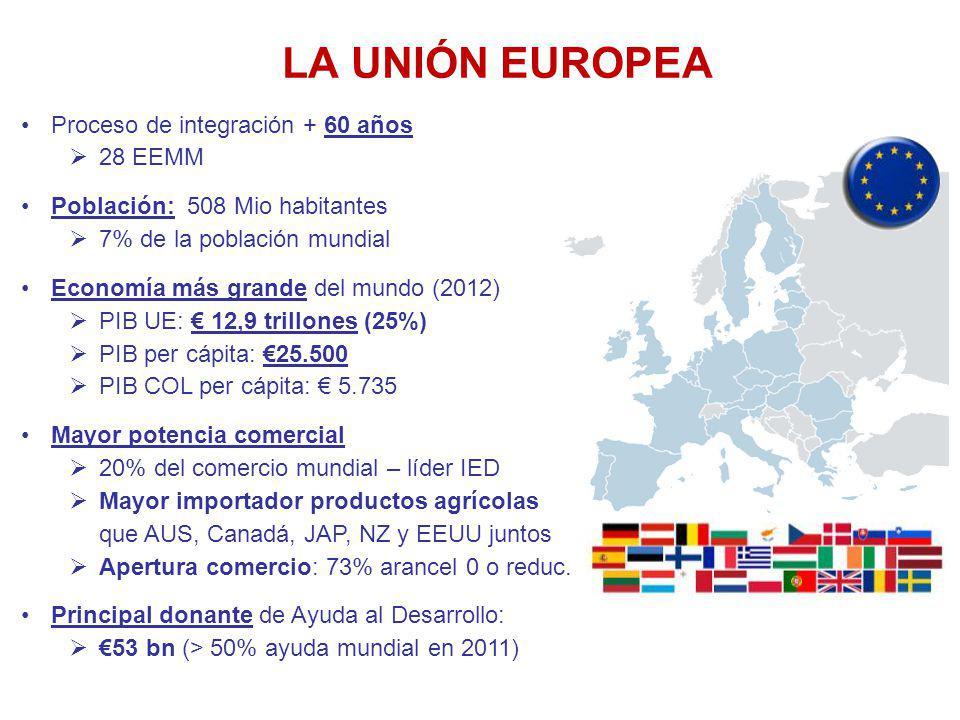 LA UNIÓN EUROPEA Proceso de integración + 60 años 28 EEMM Población: 508 Mio habitantes 7% de la población mundial Economía más grande del mundo (2012