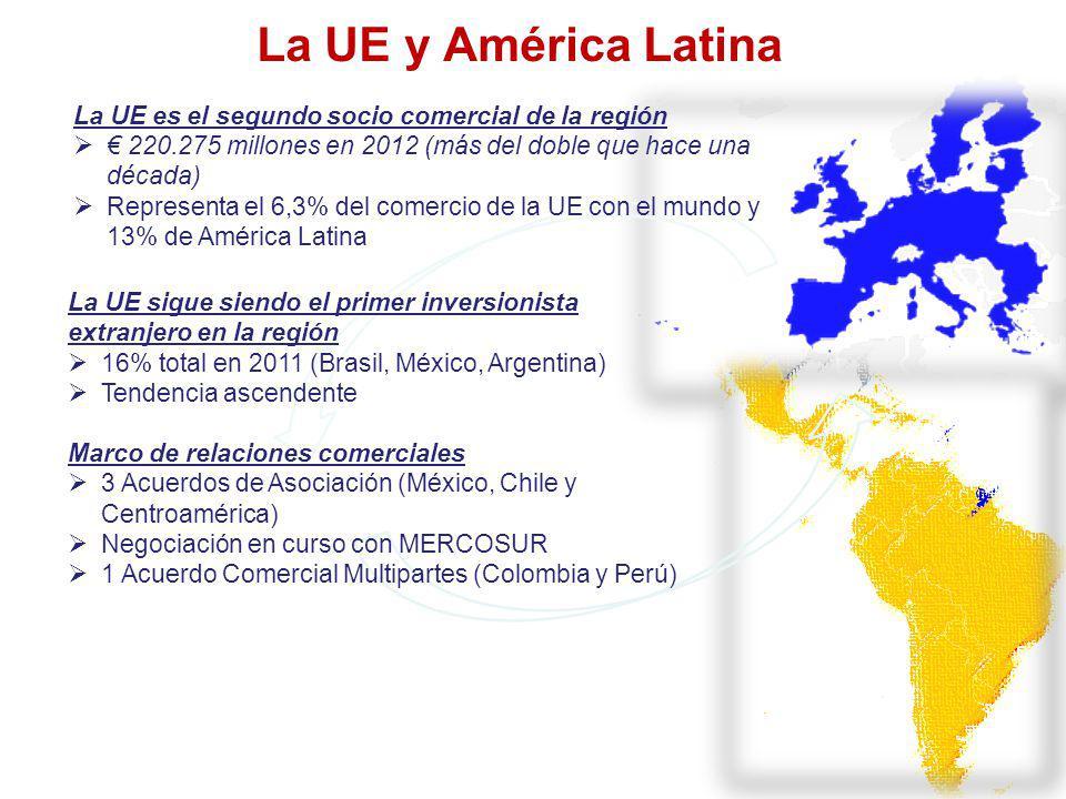 La UE y América Latina La UE es el segundo socio comercial de la región 220.275 millones en 2012 (más del doble que hace una década) Representa el 6,3