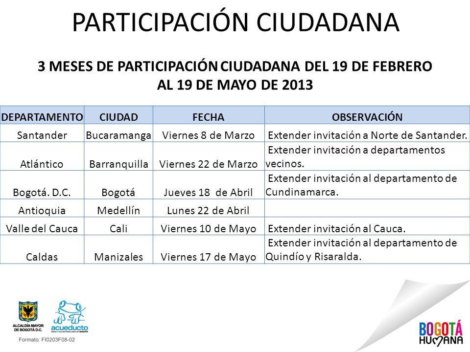 PARTICIPACIÓN CIUDADANA DEPARTAMENTOCIUDADFECHAOBSERVACIÓN SantanderBucaramangaViernes 8 de Marzo Extender invitación a Norte de Santander. AtlánticoB