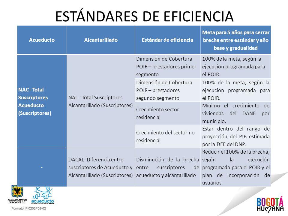 ESTÁNDARES DE EFICIENCIA AcueductoAlcantarilladoEstándar de eficiencia Meta para 5 años para cerrar brecha entre estándar y año base y gradualidad NAC