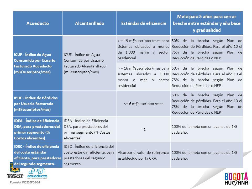 AcueductoAlcantarilladoEstándar de eficiencia Meta para 5 años para cerrar brecha entre estándar y año base y gradualidad ICUF - Índice de Agua Consum