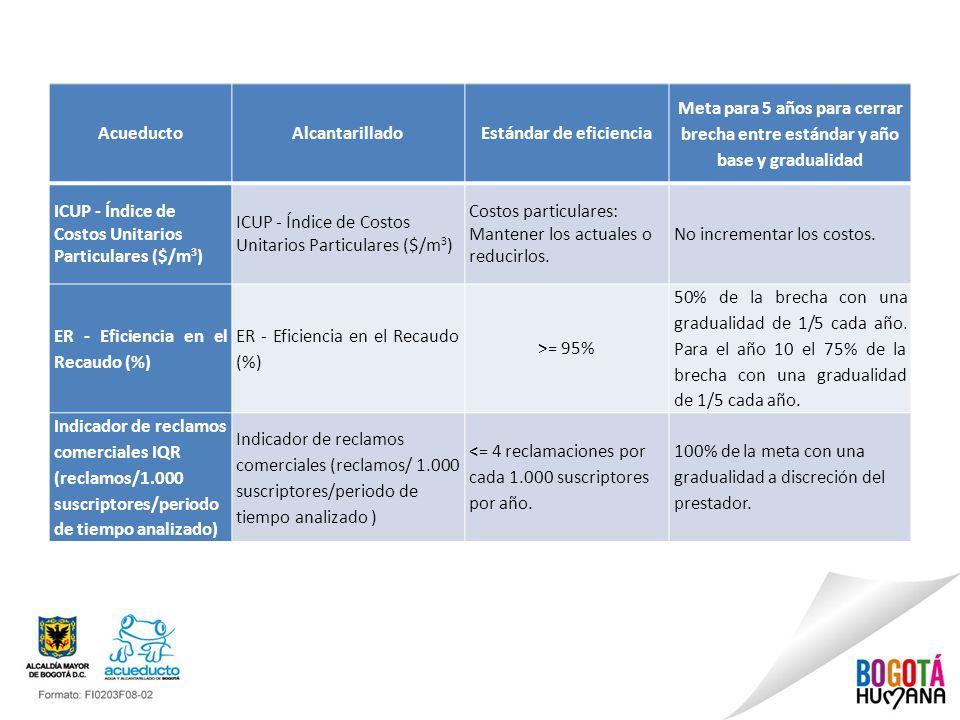 AcueductoAlcantarilladoEstándar de eficiencia Meta para 5 años para cerrar brecha entre estándar y año base y gradualidad ICUP - Índice de Costos Unit