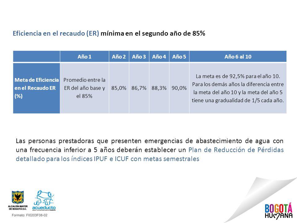 Año 1Año 2Año 3Año 4Año 5Año 6 al 10 Meta de Eficiencia en el Recaudo ER (%) Promedio entre la ER del año base y el 85% 85,0%86,7%88,3%90,0% La meta e