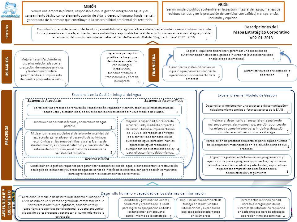 Excelencia en el Modelo de Gestión Excelencia en la Gestión Integral del Agua Desarrollo humano y capacidad de los sistemas de información Gestionar u